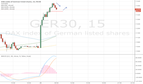 GER30: Sell Dax, However Markets Will Hit Sideways.