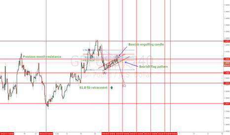 GBPUSD: GBPUSD in for a correction?