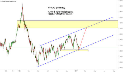 USDCAD: USDCAD good to buy.