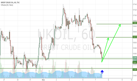 UKOIL: Brent buy itraday!!!