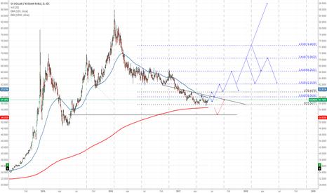 USDRUB: US Dollar to Russian Ruble