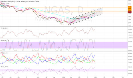 NGAS: Can Natural Gas challenge 4.050 or 4.450