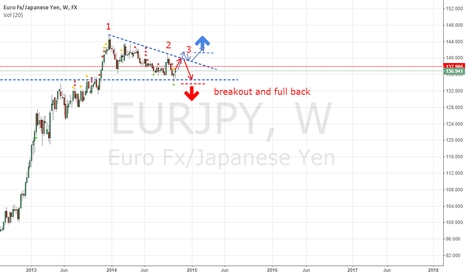 EURJPY: eurjpy triangel formation