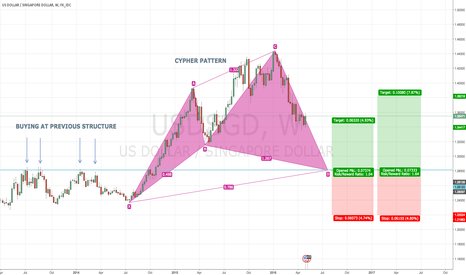 USDSGD: USDSGD W Bullish BAT PATTERN @ 1.2800
