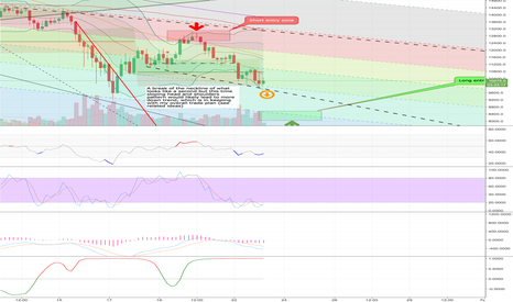 XBTUSD: A second head & shoulders forming, this time sloping?