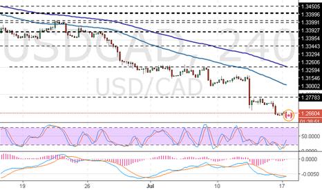 USDCAD: USD/CAD: análisis de tendencia