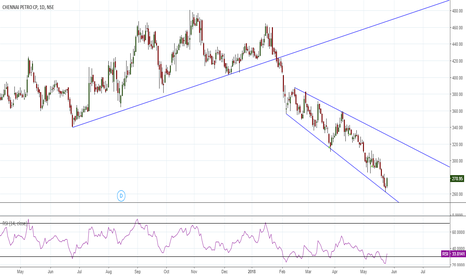 CHENNPETRO: Broadening Wedge/ Morning Star Good RR Trade