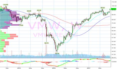 VMW: Near 3 year highs