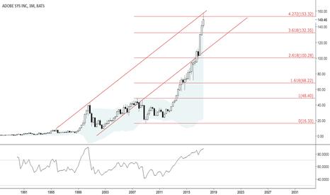 ADBE: Quarterly chart