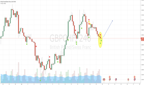 GBPCHF: GBPCHF Long due to resistance and pinbar reversal