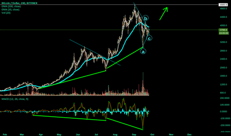 BTCUSD: Divergence says Up ..........go Long on this symmetrica triangle