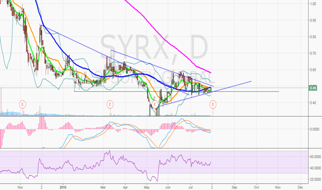 SYRX: $SYRX nice and tight