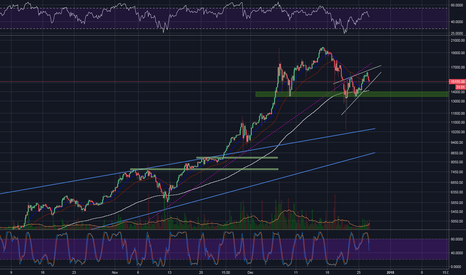 BTCUSD: Bitcoin, Bearish Rising Wedge Forming