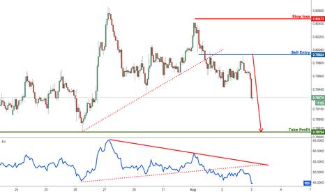 AUDUSD: AUDUSD remain bearish for a further drop