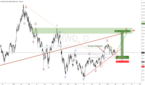 BMW: BMW NEXT LEG HIGHER COULD BE COMING SOON