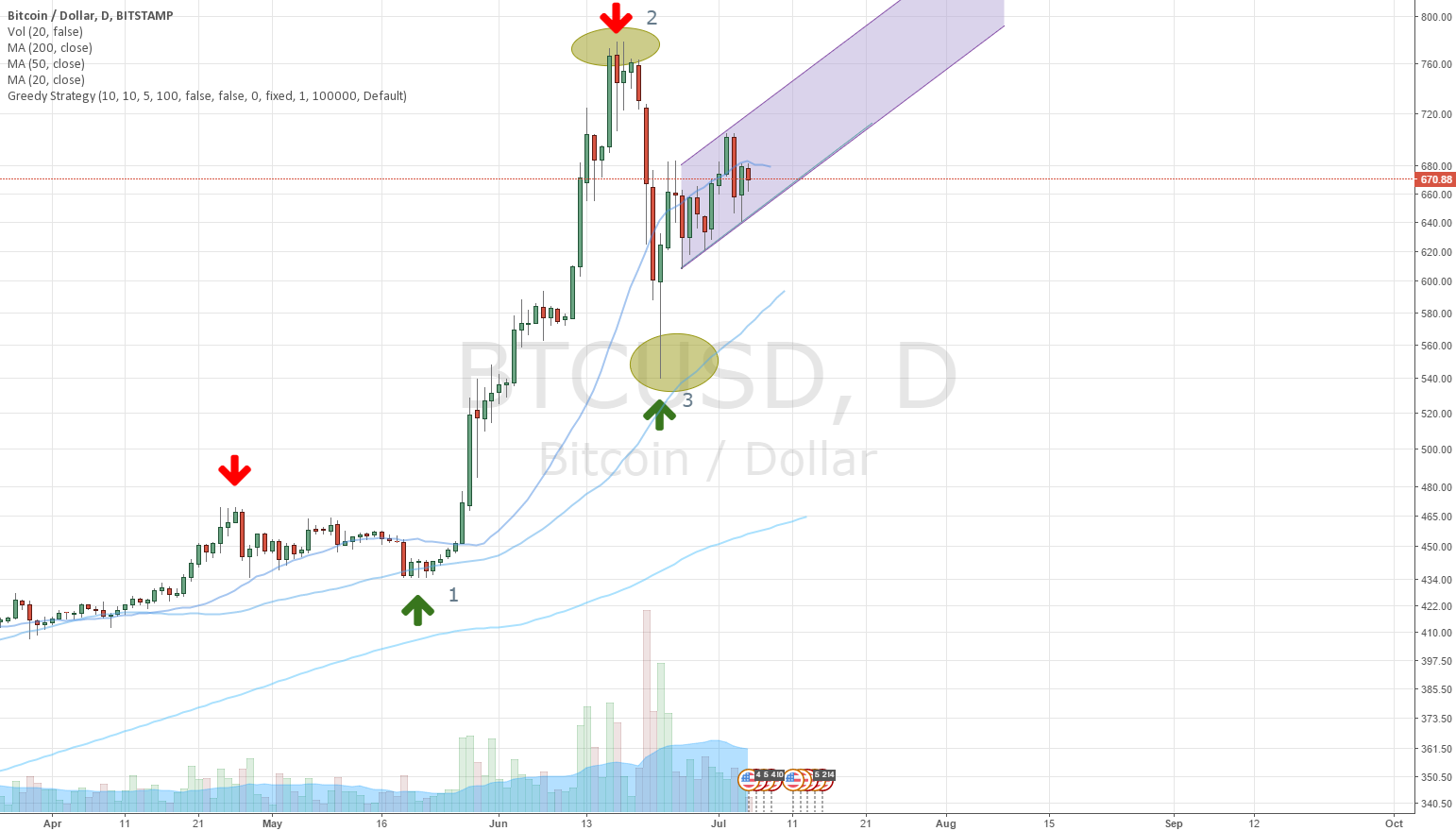 uptrend for BITSTAMP:BTCUSD by pillepalle — TradingView