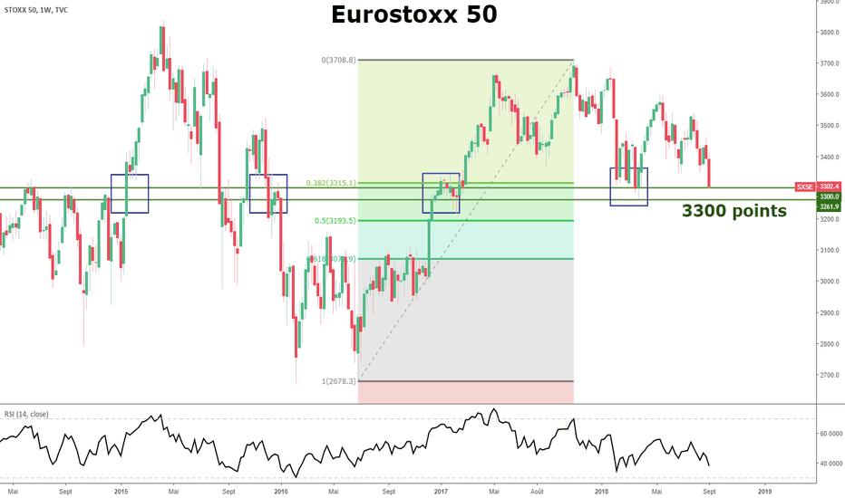 SX5E: Eurostoxx50 :3300 points,LE seuil critique du Sell-Off est testé