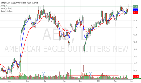 AEO: AEO short term income play