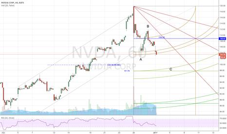 NVDA: NVDA ABC pattern down
