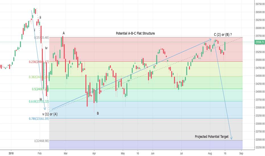 DJI: Dow Jones Completing An A-B-C Flat ?