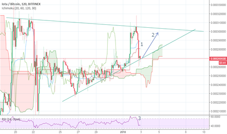 IOTBTC: IOTA/BTC short term bullish prediction