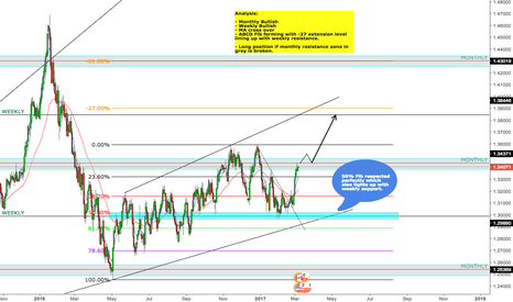 USDCAD: USDCAD - LONG ANALYSIS