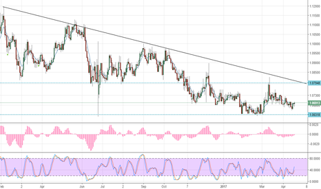 EURCHF: Buy this guy :)