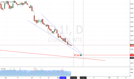 CL1!: The light crude oil falling down, without breaks, to 37$