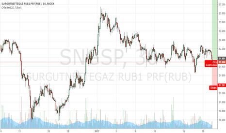 SNGSP: Покупка Сургутнефтегаз прив