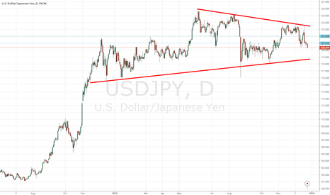 USDJPY: Tech Analysis for Dollar Yen - Long Term View