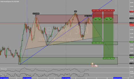 GBPJPY: GBPJPY - Shorting opportunity on Trendline Retest