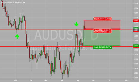 AUDUSD: AUD vs USD Daily Pin Bar At Resistance
