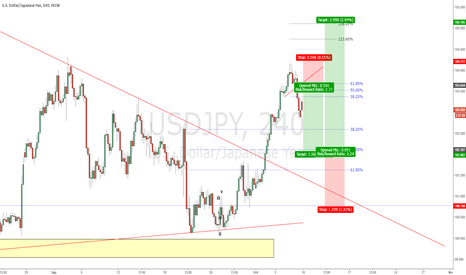USDJPY: USDJPY - The next two major trade set ups for this pair