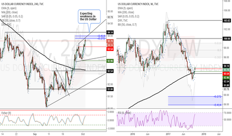 DXY: DXY (4 Hour) - Expecting weakness in the US Dollar