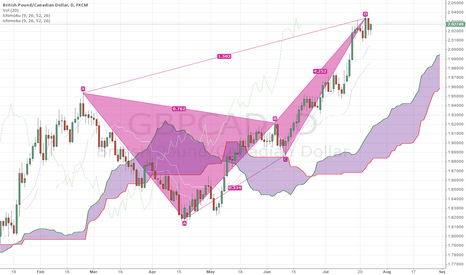 GBPCAD: almost butterfly