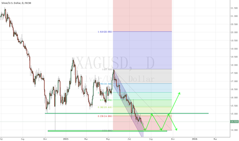 XAGUSD: As with the sliver