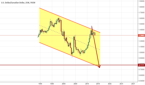 USDCAD: Could USDCAD fall till 0.77777 in 2 years?