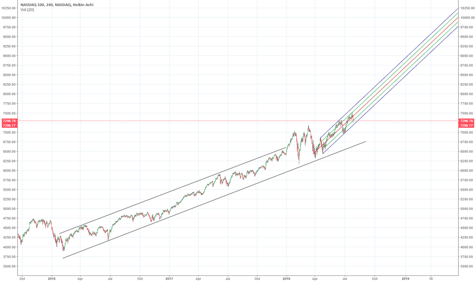 NDX: looking for the momentum meltup