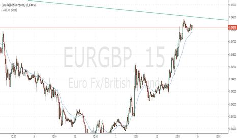 EURGBP: Sell EG