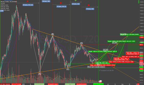 BTCUSD: BTC in triangle and cornered - 6.6k or 8.6k