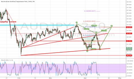 AUDJPY: Long to D leg butterfly completion