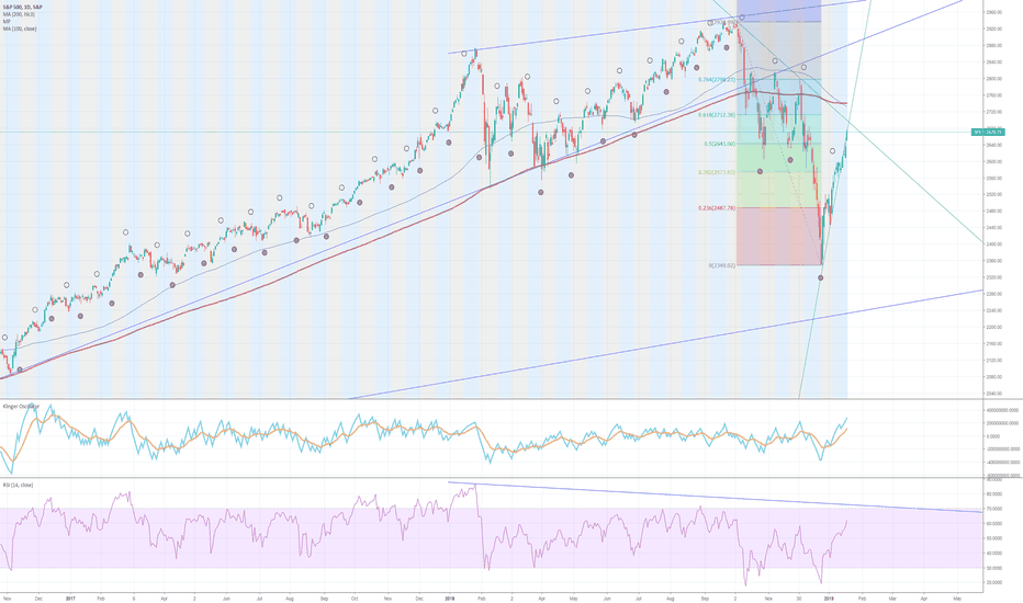 SPX: What Is This Full Moon Doing for Stock Market?