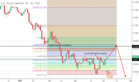 USDJPY: Usdjpy prediction