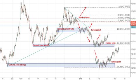 GBPUSD: GBPUSD long term outlook, a downtrend scenarios