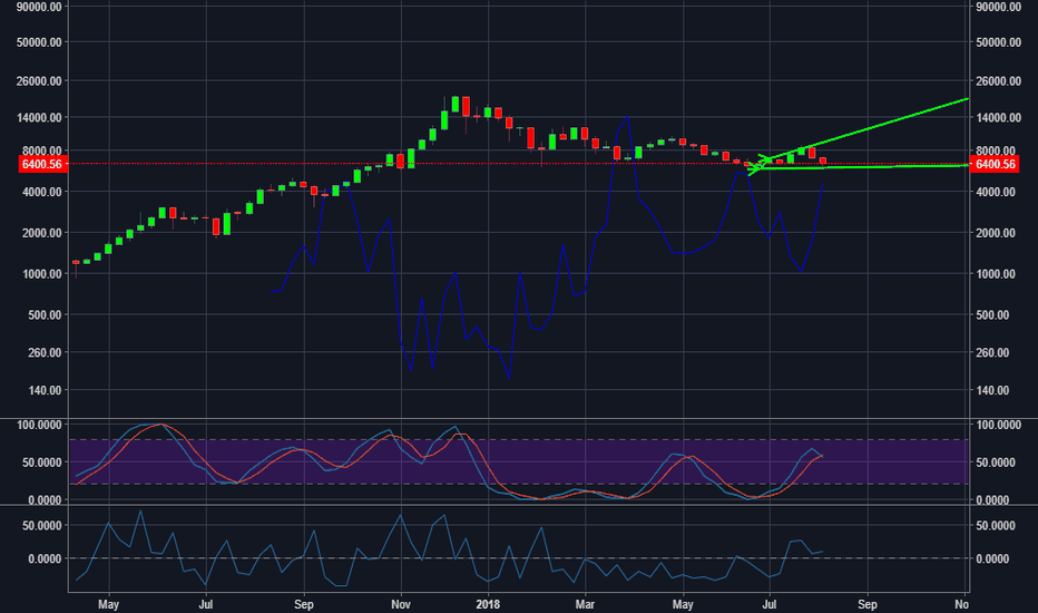 BTCUSD: BTCUSD - Shorts are high, bitcoin price will go up