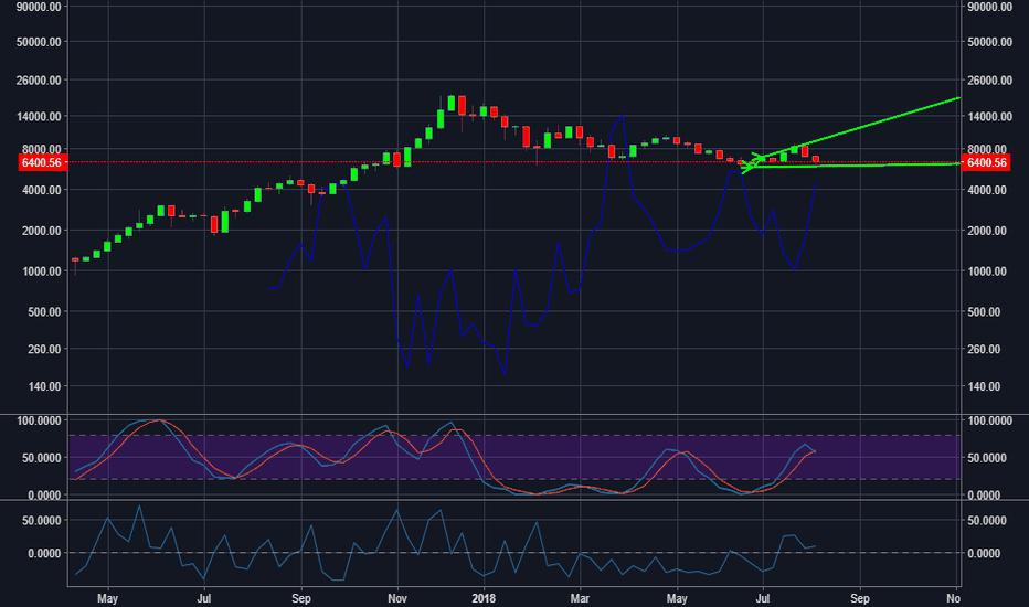 BTCUSD: BTCUSD - Shorts are high, bitcoin price will go up