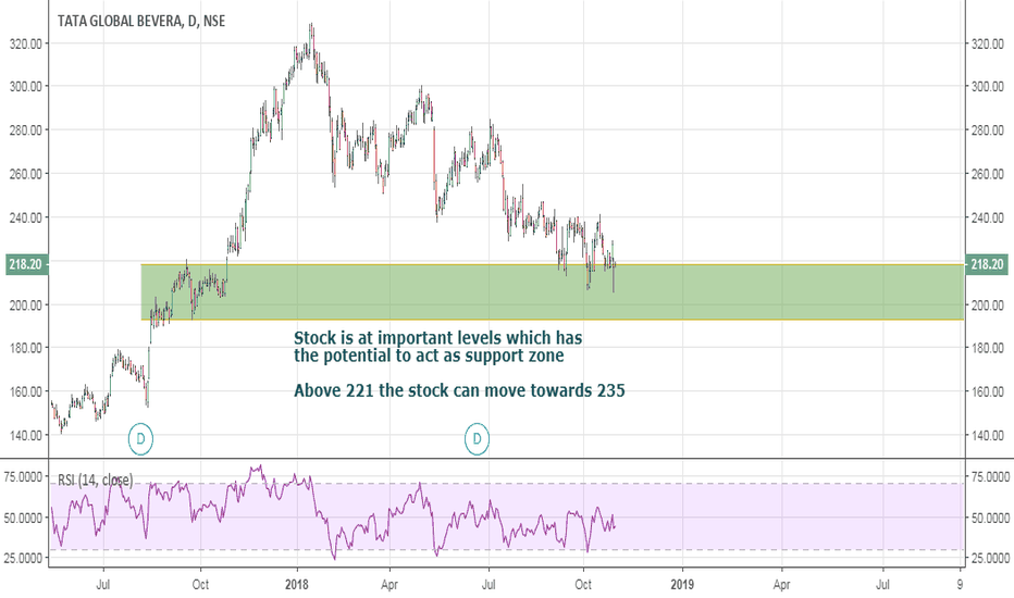 TATAGLOBAL: Tata Global: At upper end of support zone