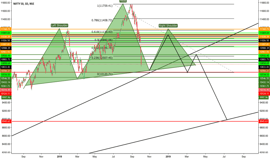 NIFTY: future outlook of nifty