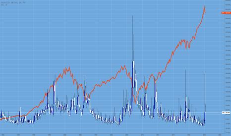 VIX: S&P und VOLA