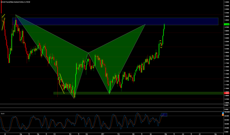 GBPNZD: GBPNZD - Looking for SELL setups.